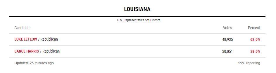 Brproud Luke Letlow Wins All Gop Runoff For Louisiana Us House Seat
